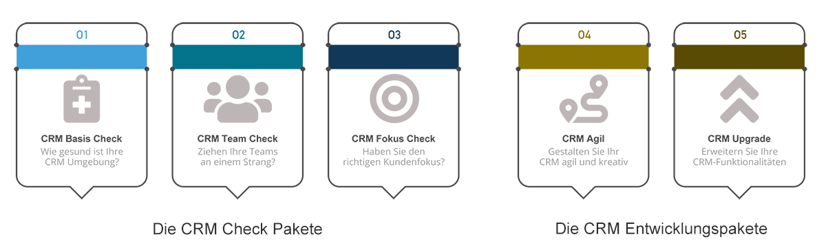 Hölscher Consulting – Übersicht CRM-Pakete